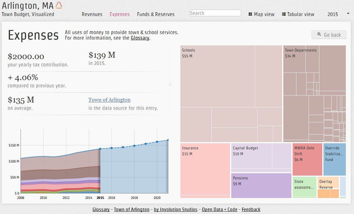 Arlington Visual Budget