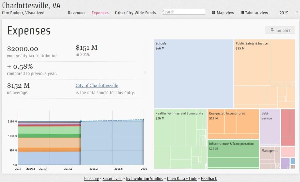 Charlotteville Visual Budget